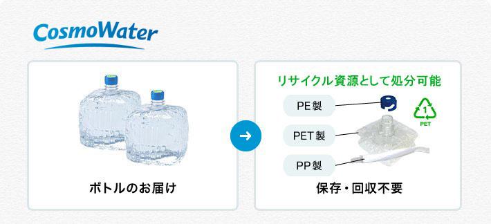 コスモウォーターの飲みきったボトルはリサイクル資源ゴミとして処分可能なので、保管と回収は不要