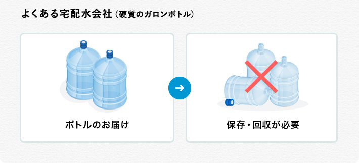 他社ウォーターサーバーのガロンボトルはプラスチック製なので保管回収が必要で場所を取る