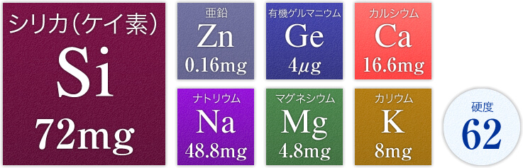 日田の誉に含まれる、シリカ(ケイ素)や有機ゲルマニウムなどのミネラル分