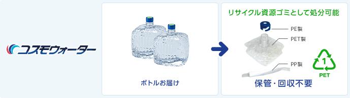 ワンウェイ宅配システムではボトルを保管・回収不要なので場所を取られることもなく衛生的